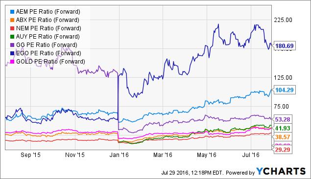 AEM PE Ratio (Forward) Chart