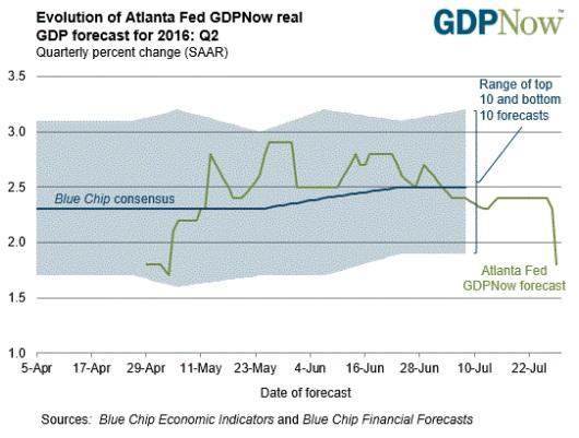 ABOOK July 2016 PreGDP GDPNow