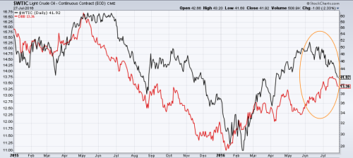 Crude oil (in black) diverges from industrial metals (in red)
