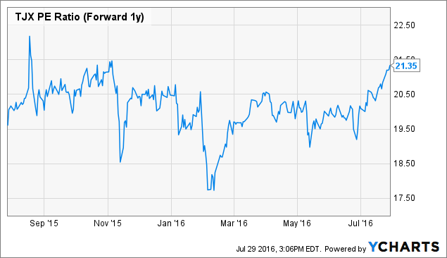 TJX PE Ratio (Forward 1y) Chart