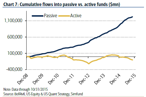 cumulative flows into passive