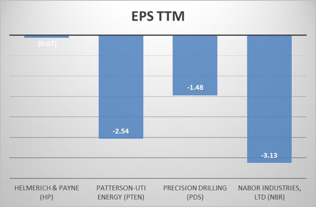 EPS TTM
