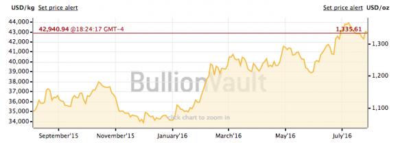 The price of gold, last 12 months. (BullionVault)