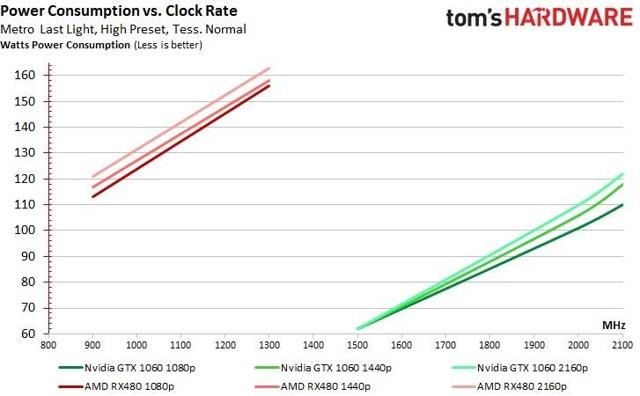 TOMS HARDWARE GTX 1060 frequency