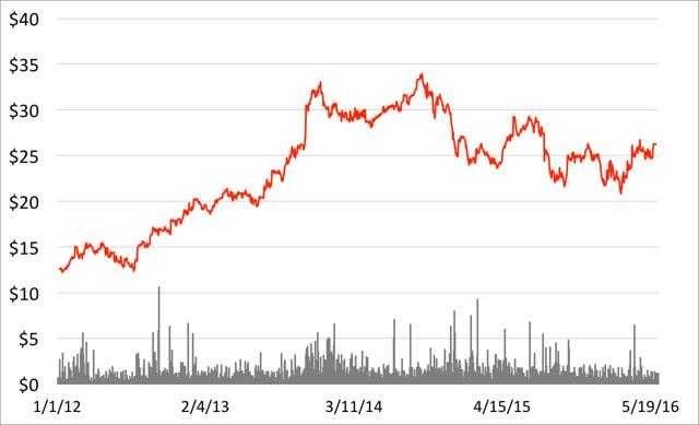 Graph Source: Created by myself. Data Source: Yahoo Finance.