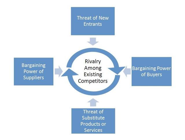 porter s five forces model on tyre industry The michael porter's five forces analysis framework is used to analyse an industry and more specifically, the external business environment of the industry this five forces framework tells us whether or not we should enter an industry, and also if we enter it, then what can be the challenges faced by us.