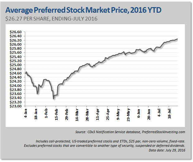 New Preferred Stock Ipos July 2016 Seeking Alpha