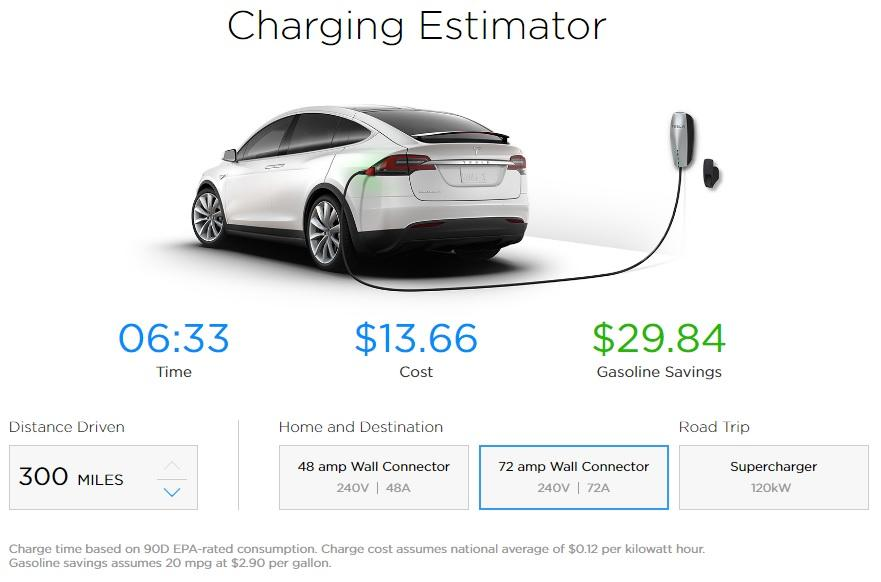 Don T Really Care About The Gas Savings Well Issue Is Compounded Further Because On Tesla Model X Page We See Following Image At Bottom