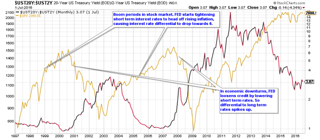 When interest rates steepen
