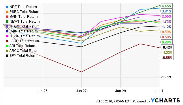 NRZ Total Return Price Chart