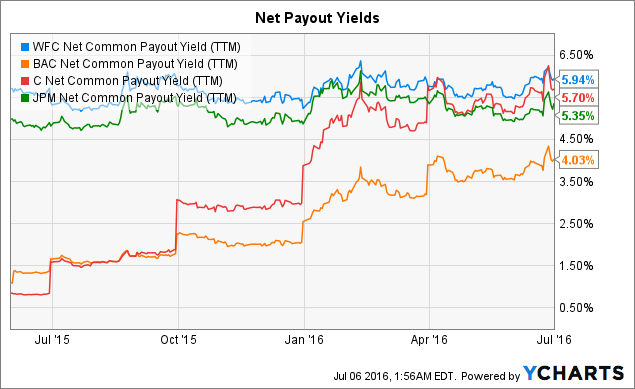 WFC Net Common Payout Yield (<a href=