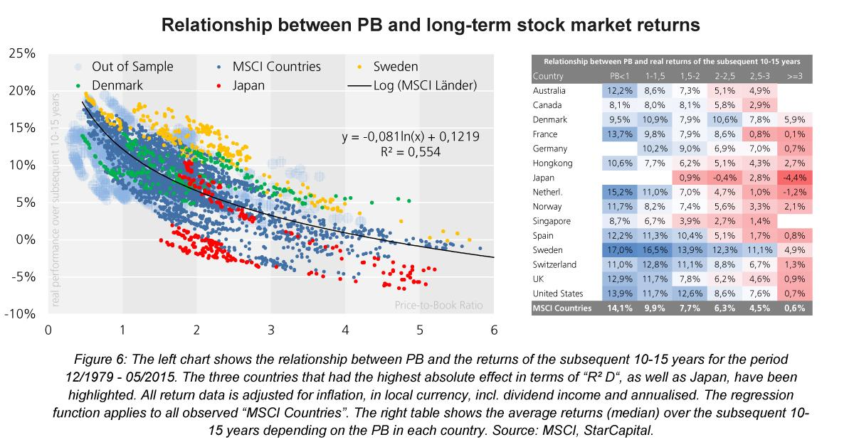 relationship between currency and stock market