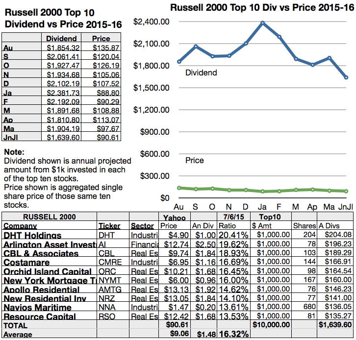 Russell 2000 Full Of Shipping Dogs In Junejuly Seeking Alpha