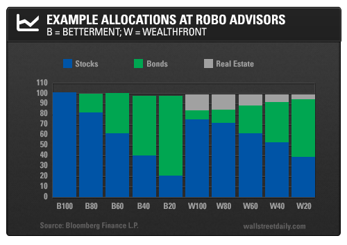 Example Allocations at Robo Advisors: Betterment and Wealthfront