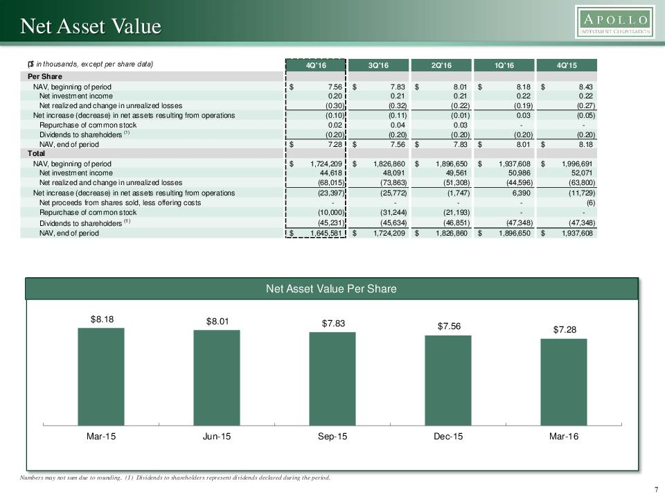 investment and net asset value Houston, march 02, 2018-- kayne anderson mlp investment company today provided a summary unaudited statement of assets and liabilities and announced its net asset value and asset coverage ratios under.