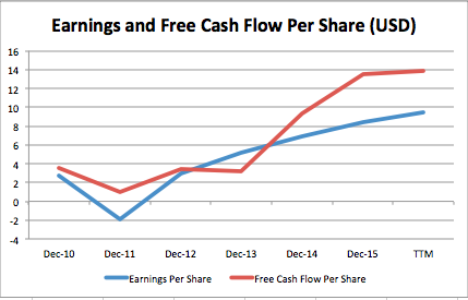 eps and fcf per share