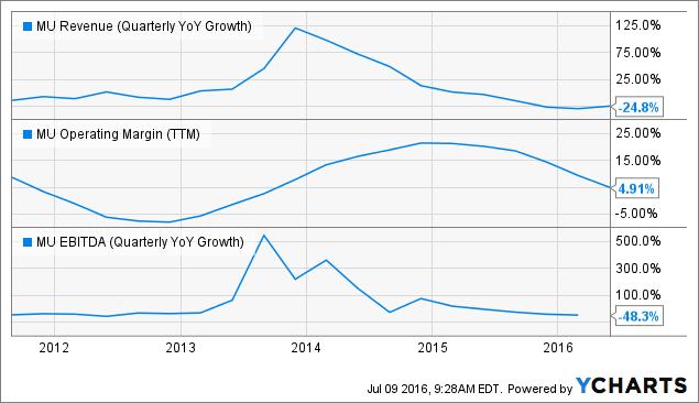 MU Revenue (Quarterly YoY Growth) Chart