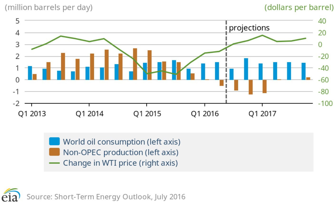 oil price change essay