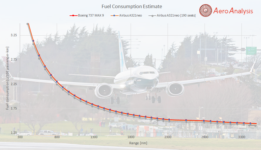 Here Is Why Boeing Did Not Go For A 737 MAX 10 (PART 1