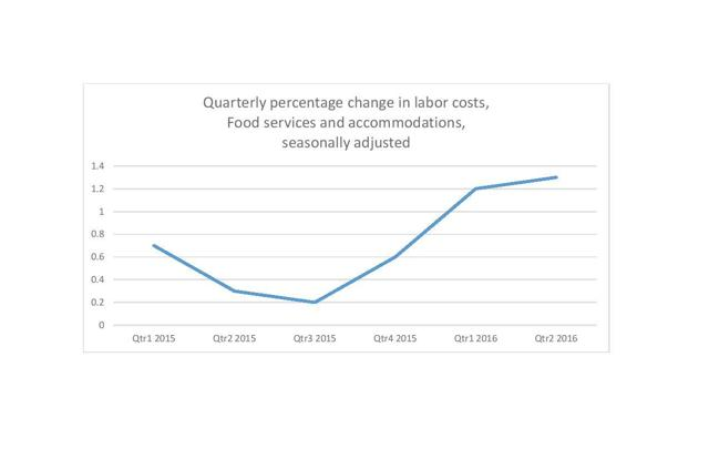 Quarterly percentage change in labor costs for food services and accommodations sector