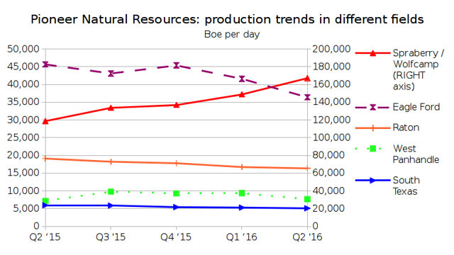 Pioneer Natural Resources: production trends in different fields