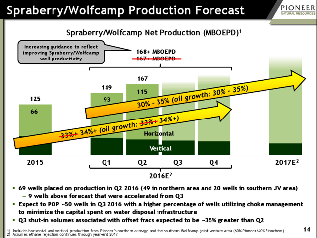 Pioneer Natural Resources: aiming at production growth from horizontal wells, while the contribution from vertical wells is in a slow decline