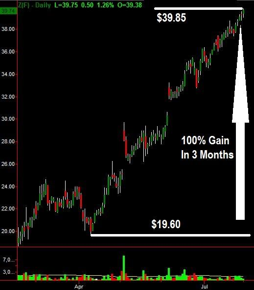 Zillow Group stock chart up 100% in the market