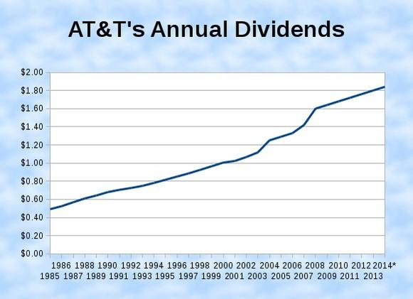 At&t Stock Quote Delectable Beating The Market With Dividendpaying Stocks Featat&t  At&t