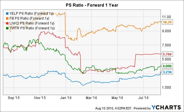YELP PS Ratio (Forward 1y) Chart