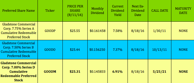 Dividend Stock Yields 8%, Pays Monthly, New Dividend Series, Ex-Dividend This Week