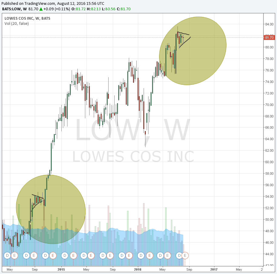 Lowes Stock Quote Time To Invest In Lowe's  Lowe's Companies Incnyselow