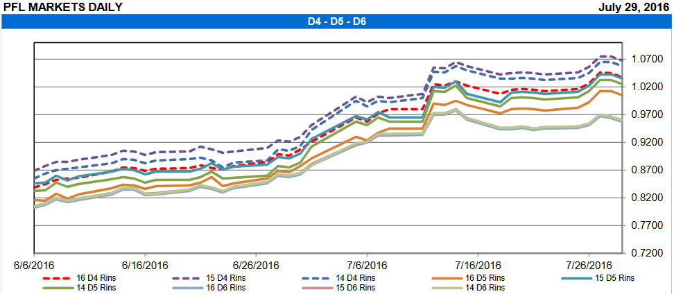 Biodiesel Production Margins Rise With Expected RIN Supply