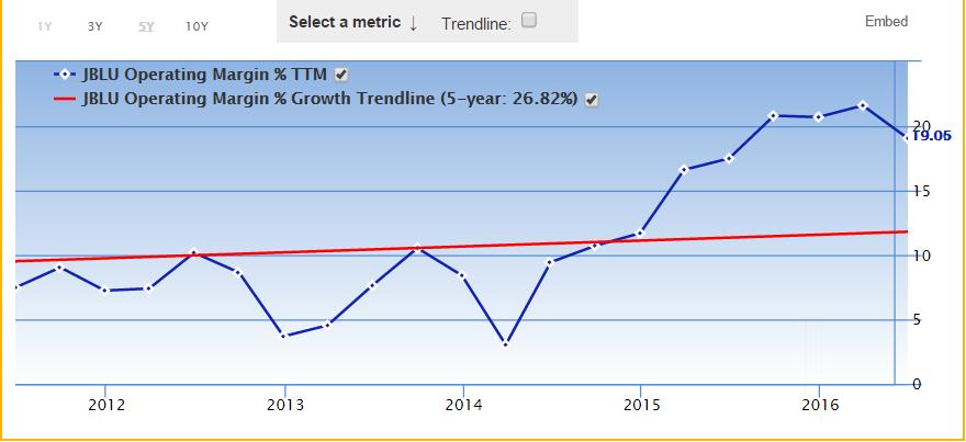 Free Cash Flow Conversion Percentages Choppy For JetBlue