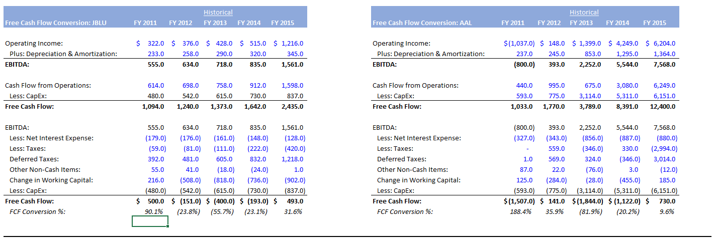Difference Between Ebitda And Unlevered Free Cash Flow: Free Cash Flow Conversion Percentages Choppy For JetBlue And ,Chart