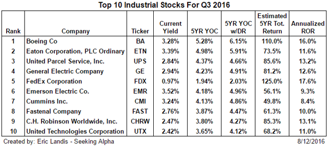 Top Ten Industrial Stocks - Q3 2016