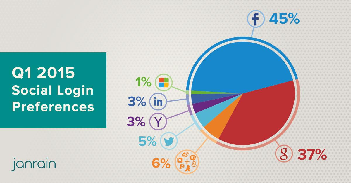 Facebook And Social Login: Your New Identity - Facebook, Inc
