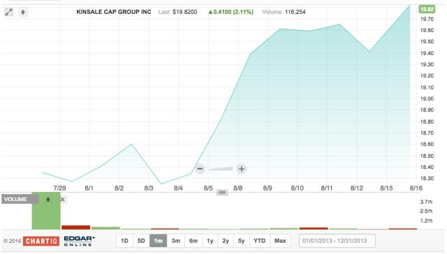Kinsale capital group ipo