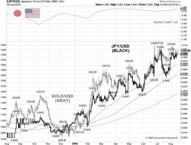 JPY/USD and Gold Correlation