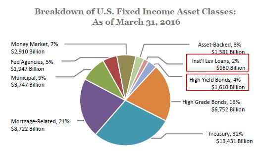 fixed income market The U.S. Fixed Income Market | Seeking Alpha