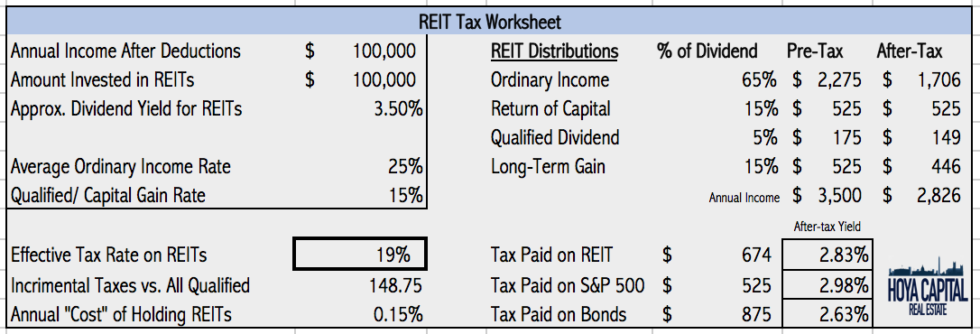 The Taxman Cometh A Look At The Tax Efficiency Of REITs – Qualified Dividends Worksheet