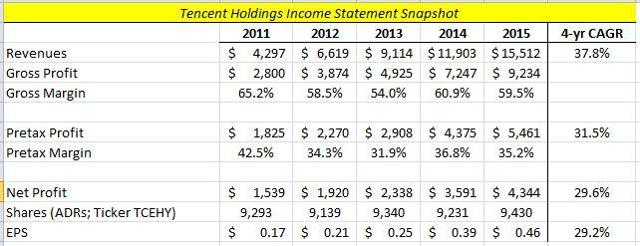 Tencent Income Statement