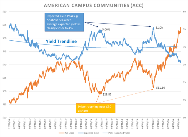 American Campus Communities - GARY Chart as of 08/01/2016