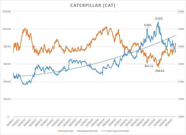 Caterpillar Inc. - GARY Chart as of 08/01/2016