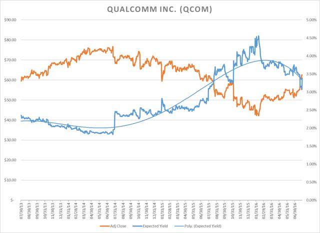 Qualcomm Inc - GARY Chart as of 08/01/2016