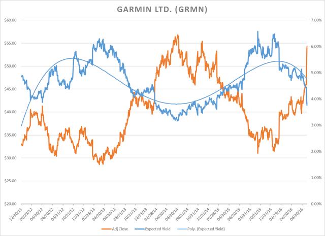 Garmin Ltd - GARY Chart as of 08/01/2016