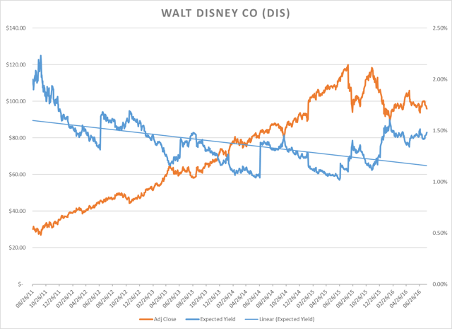 Walt Disney Co - GARY Chart as of 08/01/2016