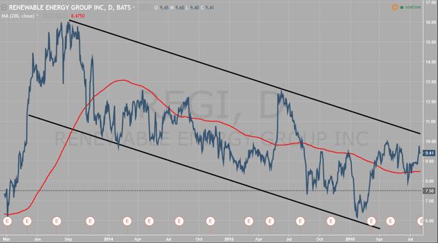 REGI 3-Year Chart (source: TradingView)