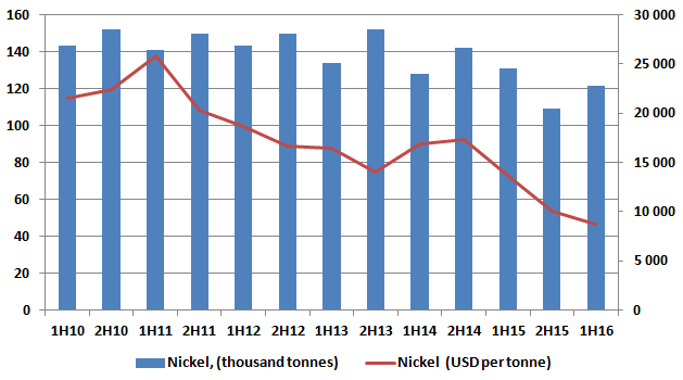 Which NILSY Produces In 1H 2016 Were Lower Than 2H 2015 The Average Price Of Nickel Has Fallen From 10044 To 8692 Per Ton Or By 135