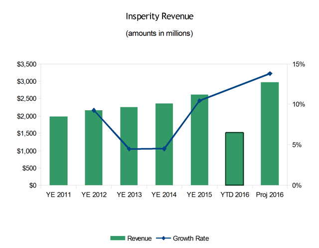 Insperity Revenue