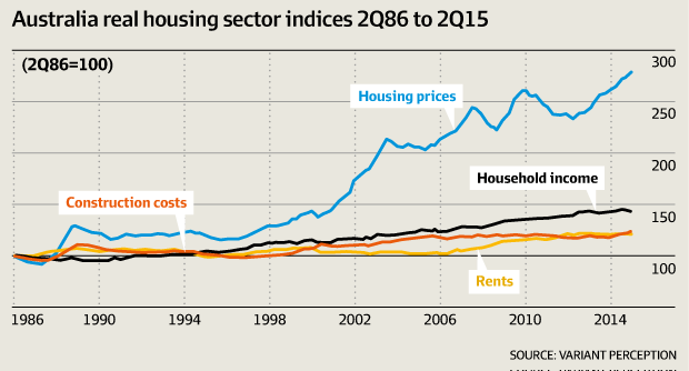 3-Australia house prices vs income.